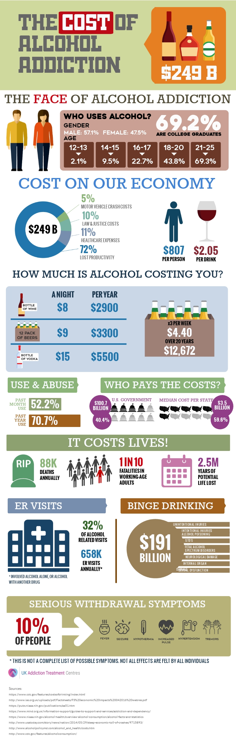 the-cost-of-alcohol-addiction